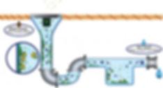 Get rid of drain clogs