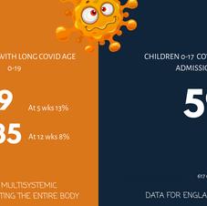 Children's Long Covid & Hospitalisations