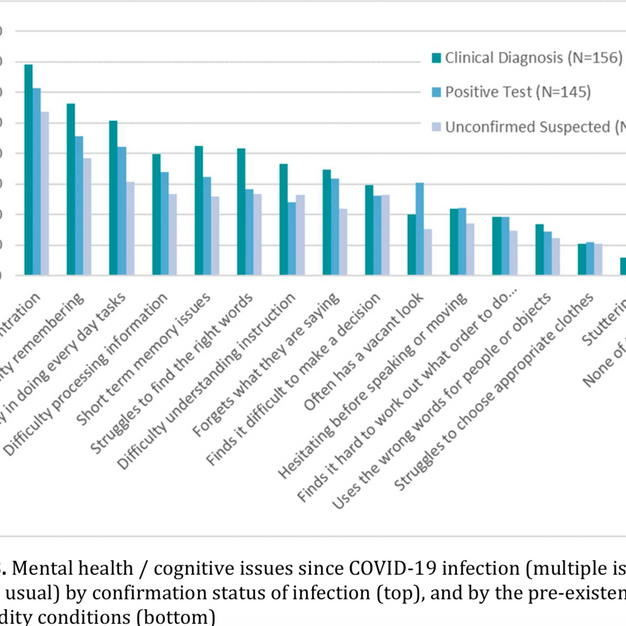 Mental Health / Cognitive Issues Since COVID-19 Infection