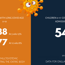 ONS Data - Long Covid Kids England Only