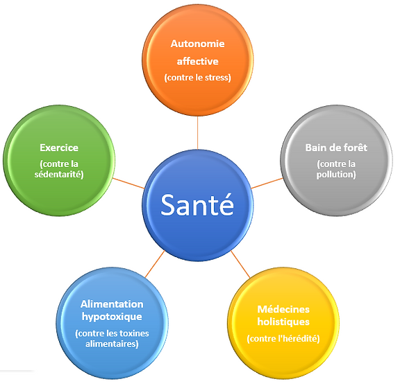 5 facteurs environnementaux.png