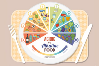 Alkaline V Acidic (80/20) - As seen on A Lust For Life