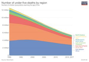 Anzahl der Kinder, die vor Erreichen des fünften Lebensjahres sterben.
