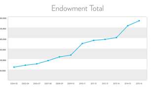 Endowment Helps Meet A Growing Need for Financial Aid