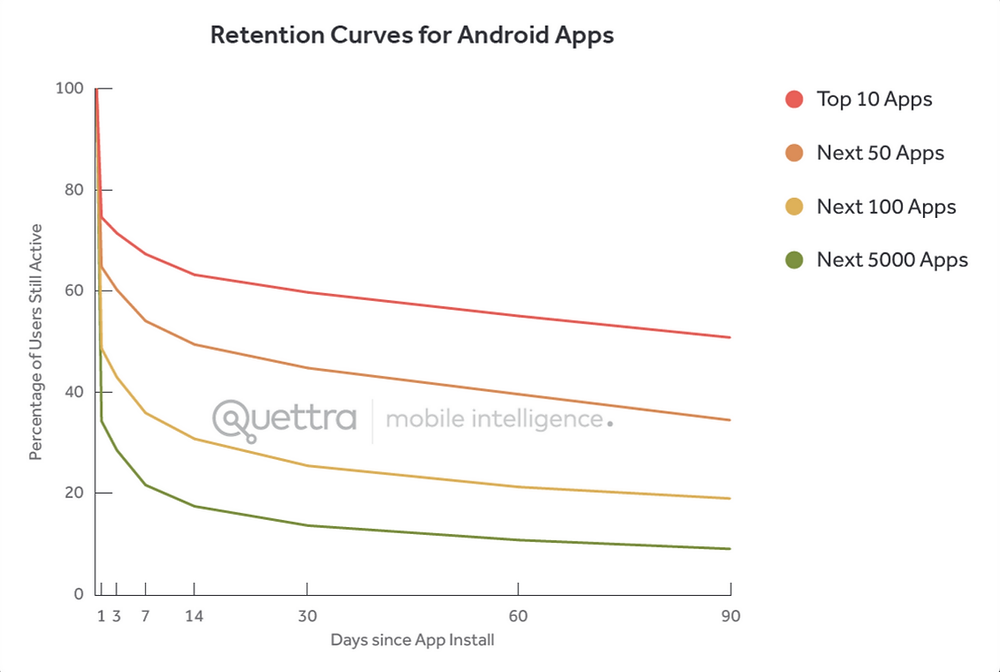 App user retention average 2018 Localytics