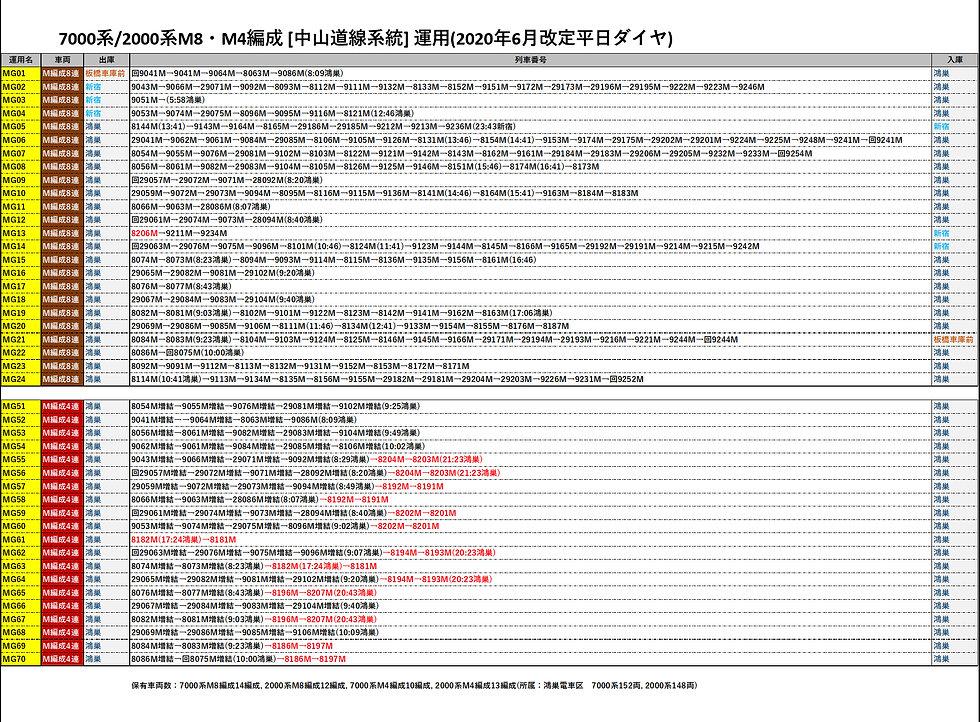 202006運用M8M4編成.jpg