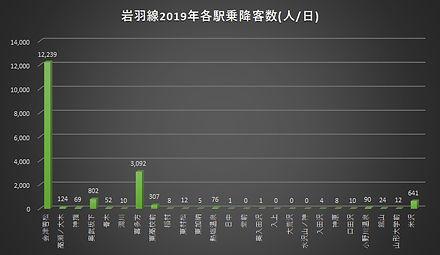 岩羽線2019乗降客数.jpg
