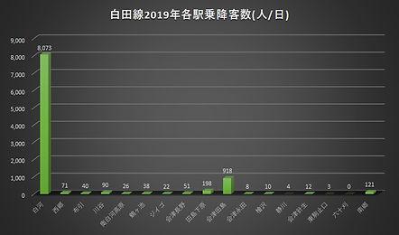 白田線2019乗降客数.jpg