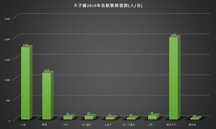 大子線2019乗降客数.jpg