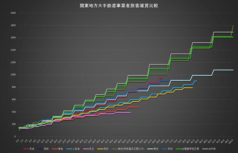 関東大手鉄道事業者旅客運賃比較.jpg