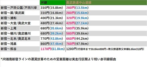 高崎線SSLvs中山道線.jpg