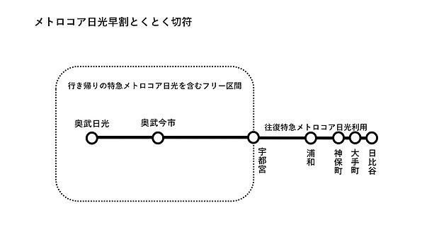 メトロコア日光早割とくとく切符.jpg