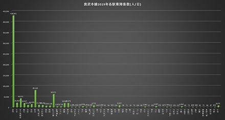 奥武本線2019乗降客数.jpg