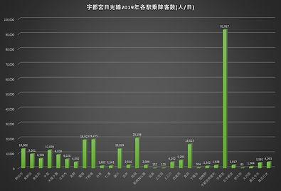宇都宮日光線2019乗降客数.jpg