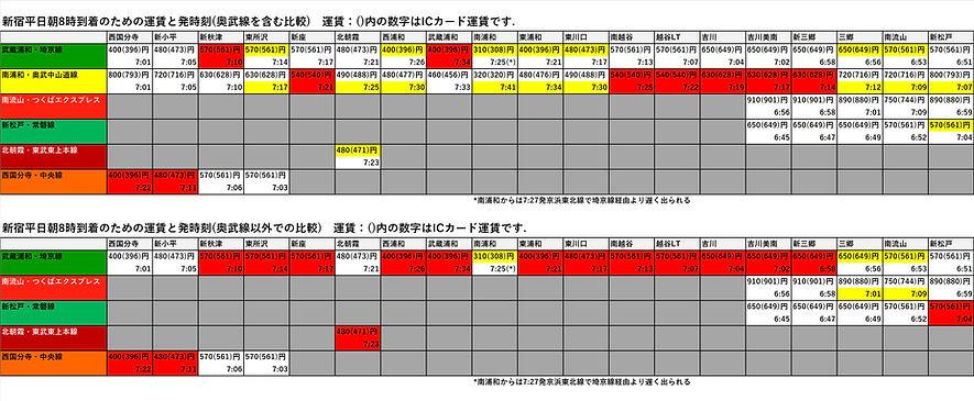 武蔵野線から新宿.jpg