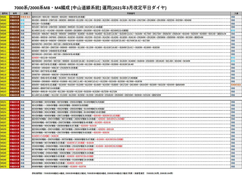202103運用M8M4編成.jpg