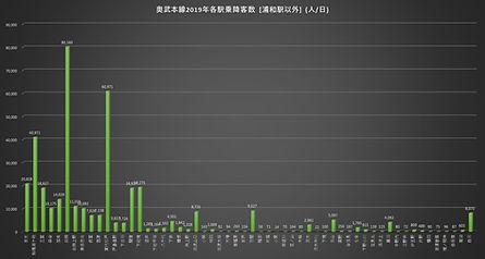 奥武本線浦和以外2019乗降客数.jpg