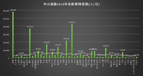 中山道線2019乗降客数.jpg