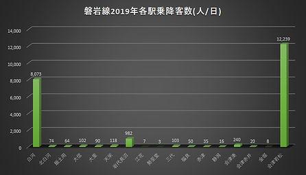 磐岩線2019乗降客数.jpg
