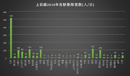 上岩線2019乗降客数.jpg