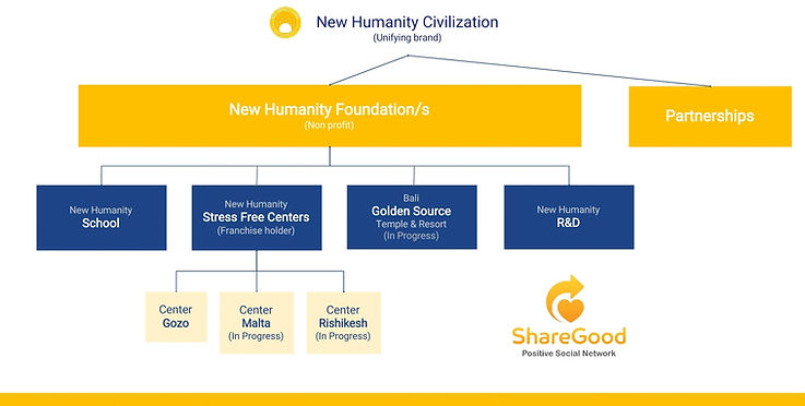 New Humanity Civilization Structure