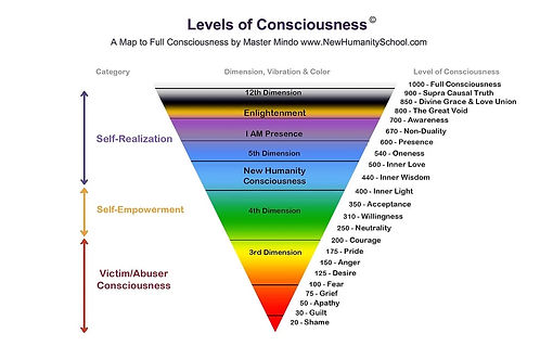 Levels of Consciousness - chart