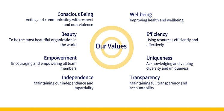 New Humanity Civilization Values