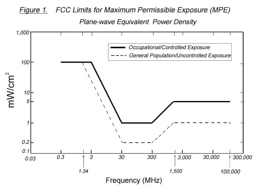 FCC Maximum Permissible Exposure Chart (MPE)
