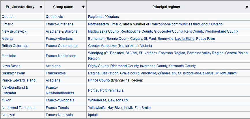 francophone communities 2.PNG