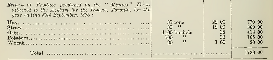 Table listing the quantities, rate, and value of the initial produce harvested on the Mimico Farm in 1888