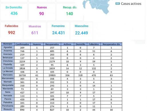 En Caldas se registran 90 nuevos casos de COVID-19