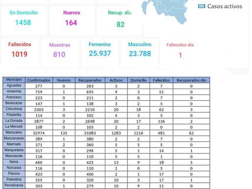 164 nuevos positivos por COVID-19 se registraron en Caldas