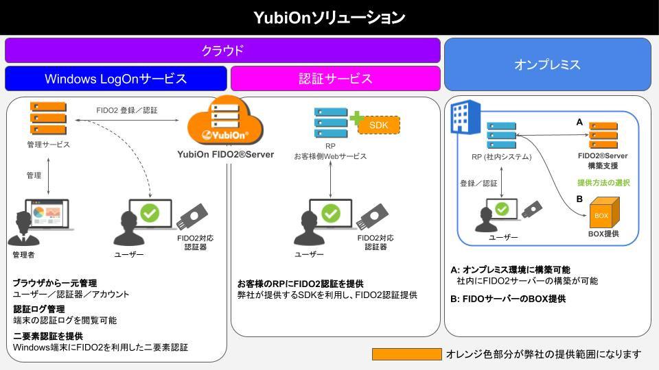 yubionFIDO2.jpg