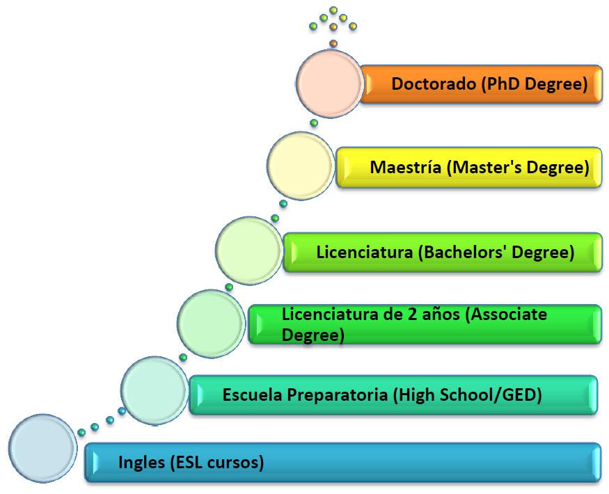 Camino a la Educación