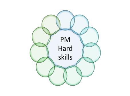 Технические навыки менеджера проекта