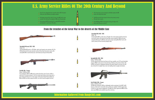 US Service Rifles Infograph