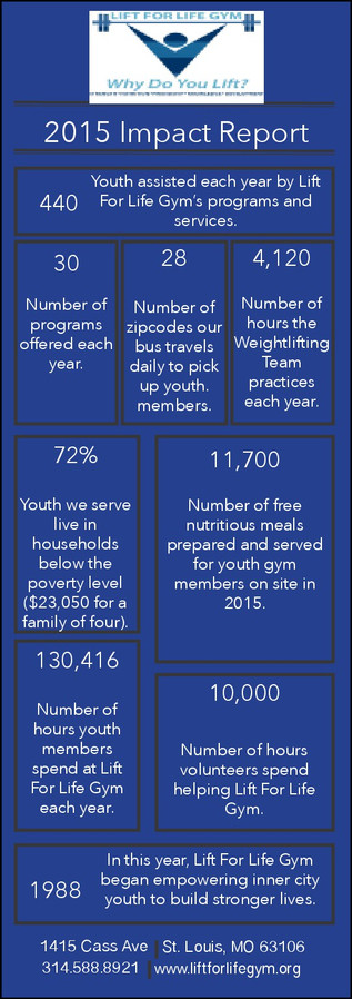Impact report for Lift For Life Gym 2014 data, November 2015. - Side 2