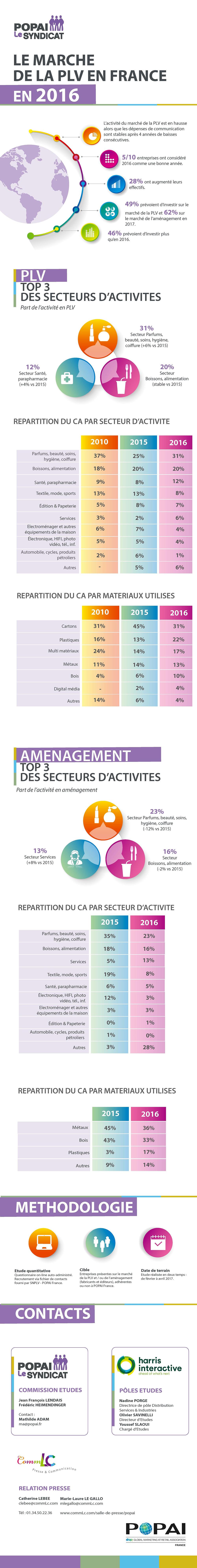 infographie marché PLV 2016 I Popaï