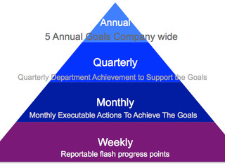 What Is The Importance of Goal Hierarchy?