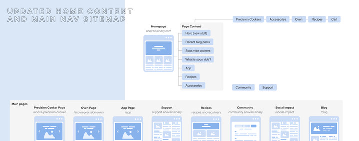Updated sitemap for home and nav