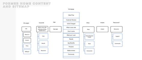 Previous sitemap for Anova
