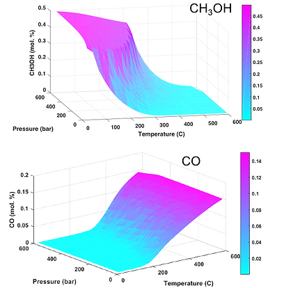 Chemical Equilibrium of CO2 to Methanol