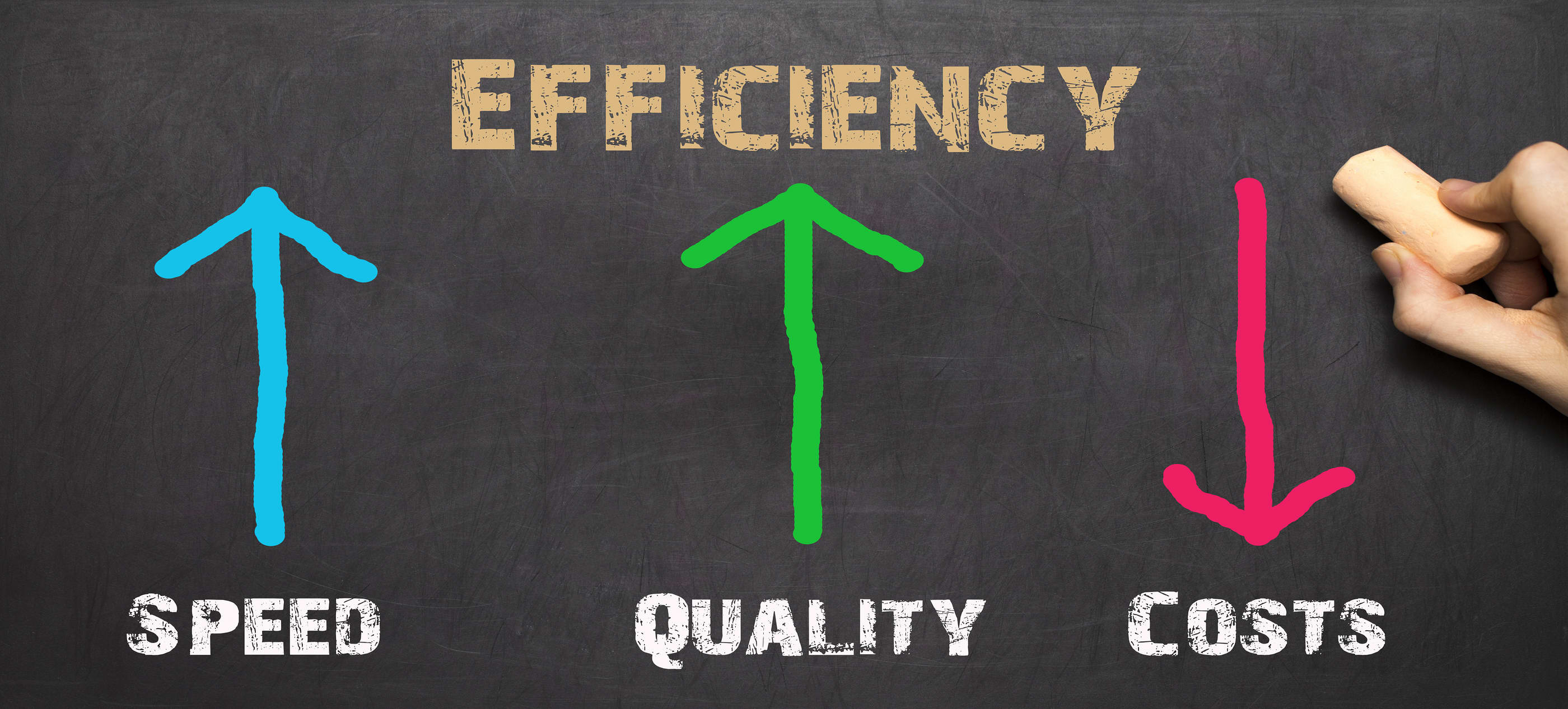 EFFICIENCY, SPEED, QUALITY, COST