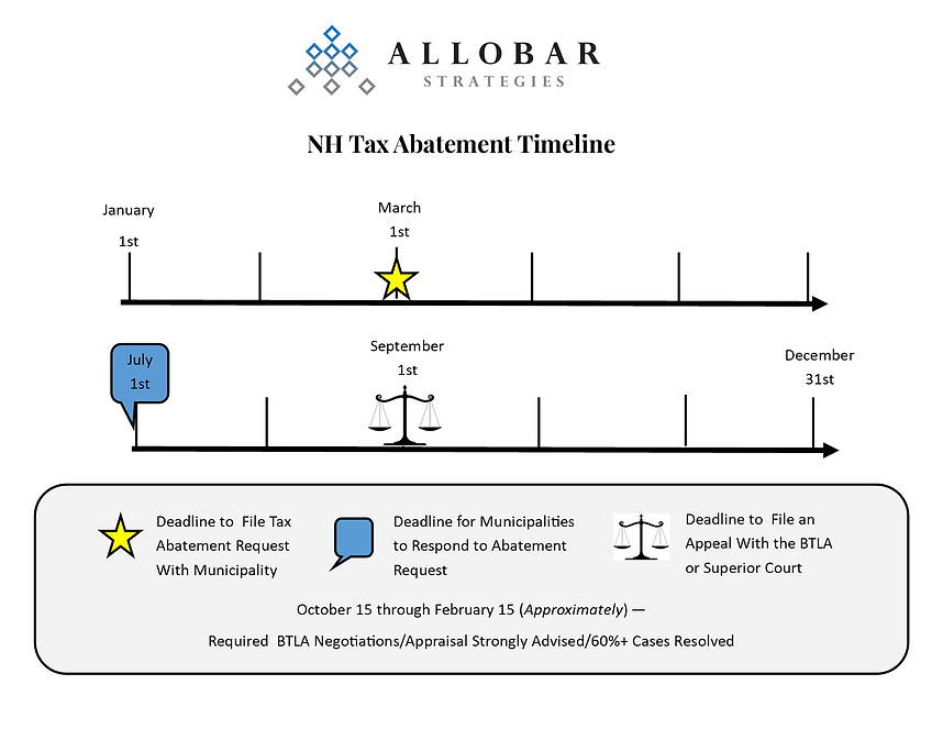NH Tax Appeal Timeline Draft by MLD 1.10