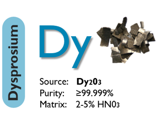 Dysprosium (Dy)