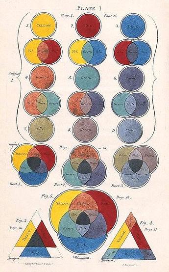 Color_diagram_Charles_Hayter_edited.jpg