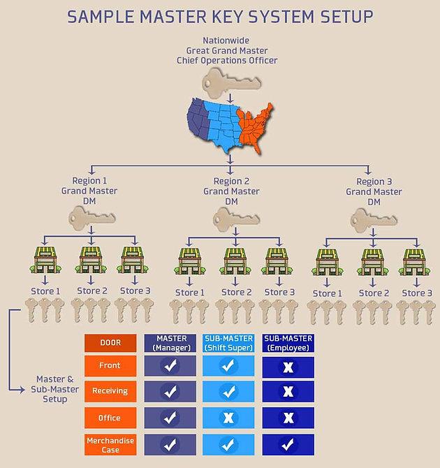 Master Key System | Murray avenue locksmith (412) 422-2004