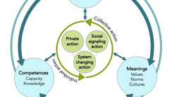 Three Spheres of Influence for Change