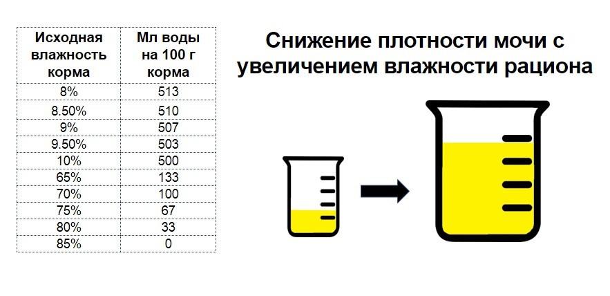 Рис. Сколько мл воды нужно выпить кошке в зависимости от влажности рациона