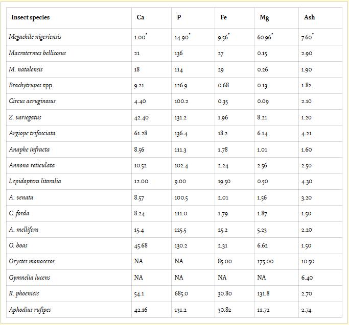 минеральные вещества - кальций, фосфор, железо, магний в насекомых